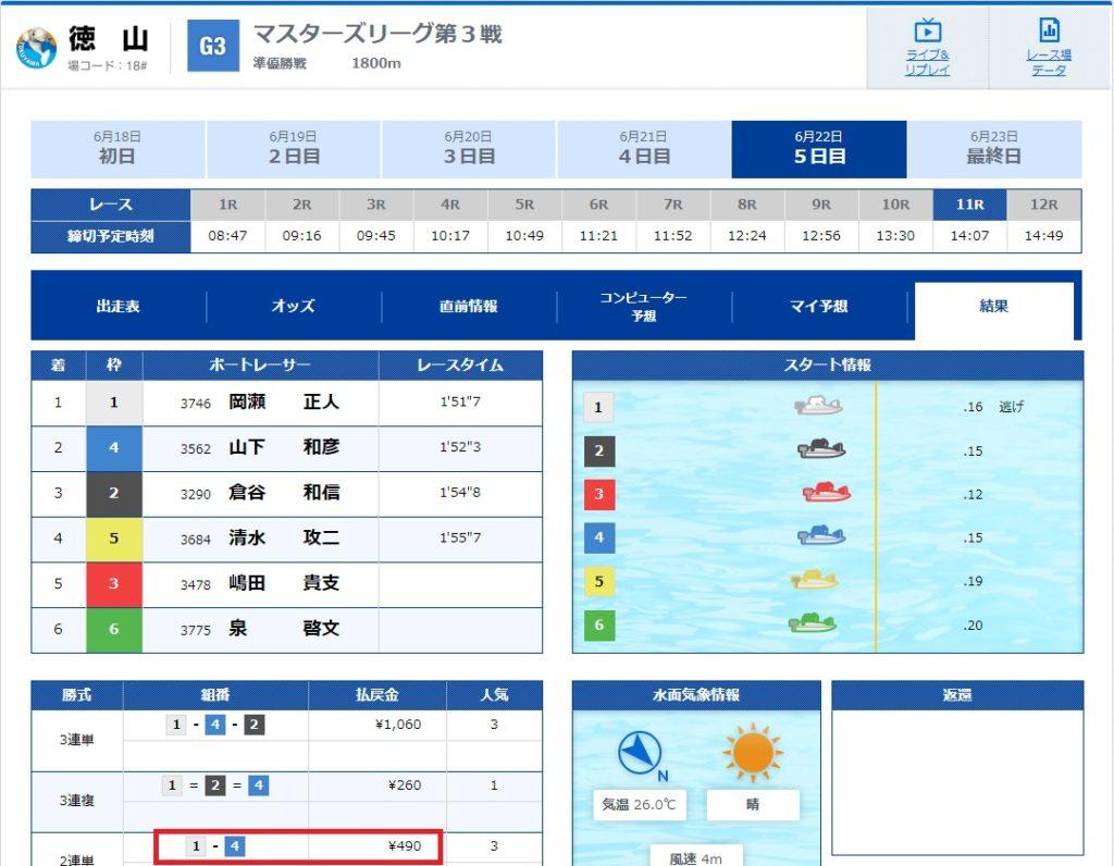6月22日徳山11R結果