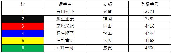 G1びわこ大賞ドリーム戦2日目