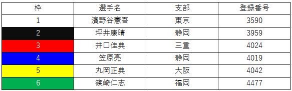 覇者選抜戦枠順