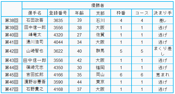 高松宮記念歴代優勝者
