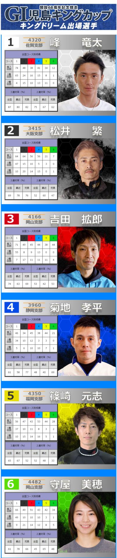 児島キングカップドリーム戦出場選手