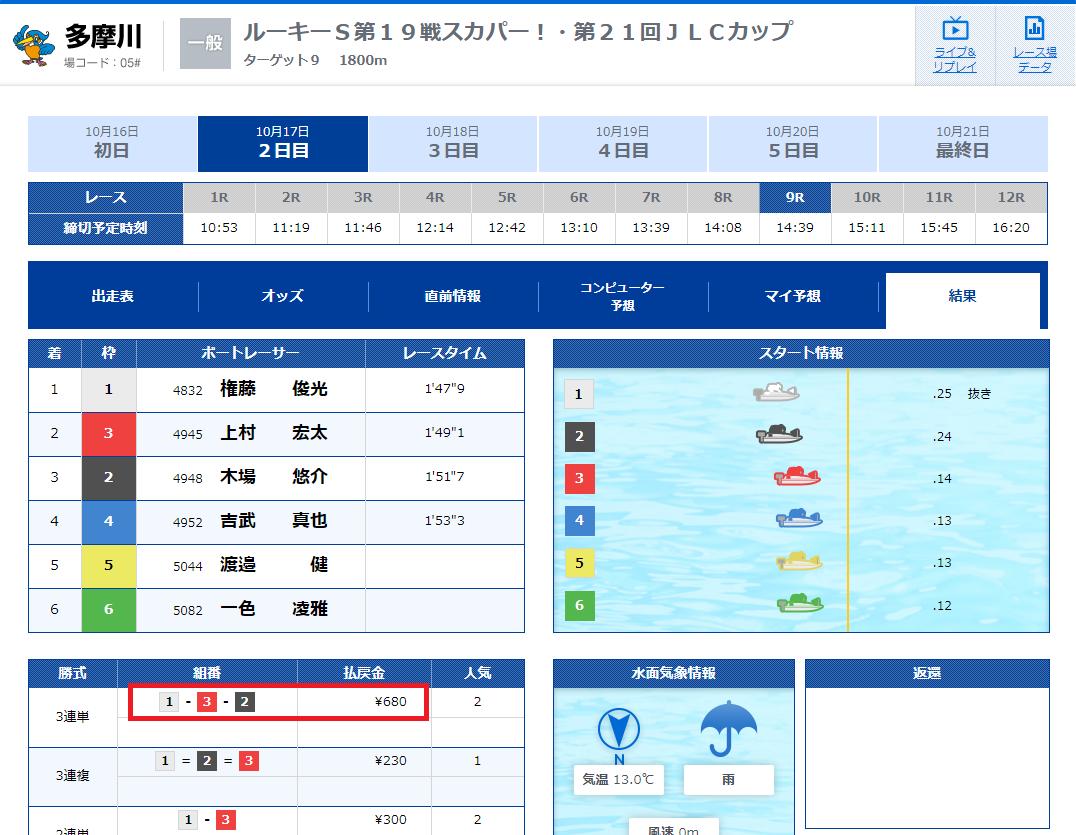 10月17多摩川9R結果