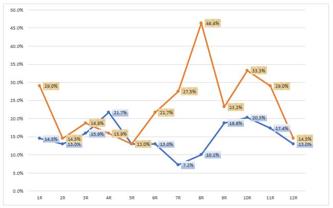 レース別の万舟率と3桁配当率の推移