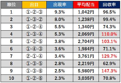 ボートレース福岡3連単出目出現率ベスト10