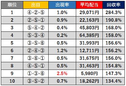 ボートレース福岡3連単回収率ベスト10