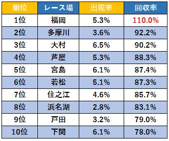 1-3-4のレース場別回収率ランキング