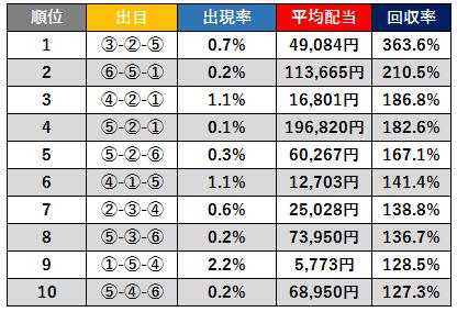 大村3連単出回収率ベスト10