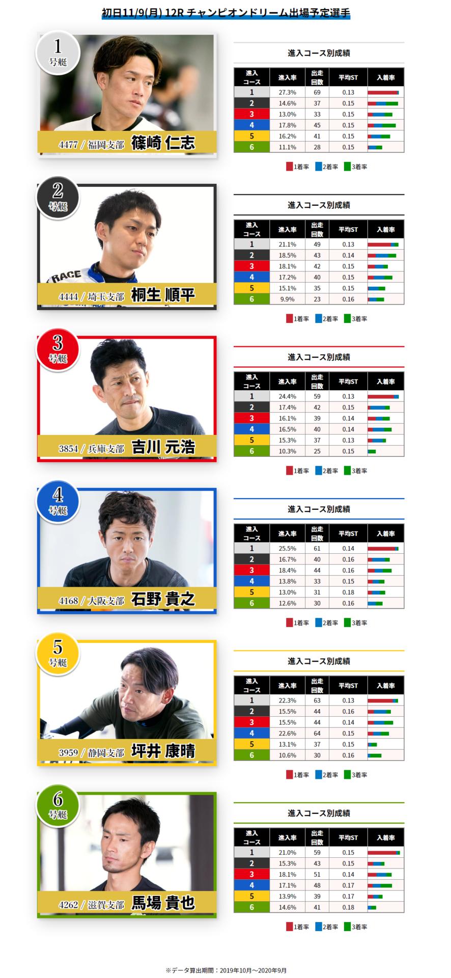 初日(11/9)12R チャンピオンドリーム 枠順