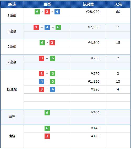 11月28日唐津10R結果