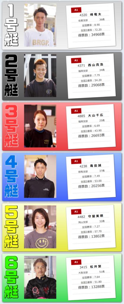 初日(5/25)12R ドリーム戦 枠順