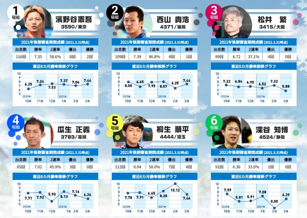初日(5/15)12R トーキョー・ベイ・ドリーム 枠順