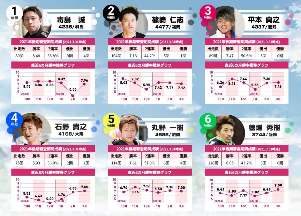 2日目(5/16)12R ピースター・ドリーム 枠順