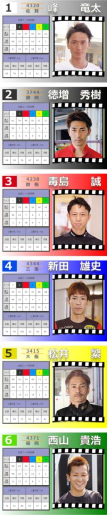 初日(6/22)12R ドリーム戦 枠順