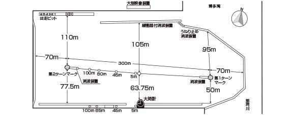 ボートレース福岡の水面図